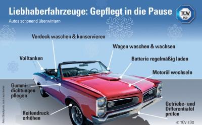 Pflegetipps für saisonfahrzeuge. Infografik: TÜV Süd.