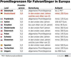Promillegrenzen für Fahranfänger in Europa. Infografik: ADAC.