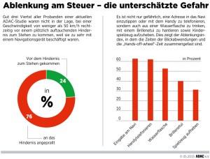 Ablenkung am Steuer. Infografik: ADAC.