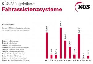 Grafik: KÜS Kraftfahrzeug-Überwachungsorganisation freiberuflicher Kfz-Sachverständiger e.V.