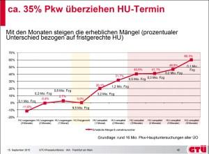 Mit den Monaten der Überziehung des HU-Termins steigen die Mängel. Grafik: Kröner/GTÜ.