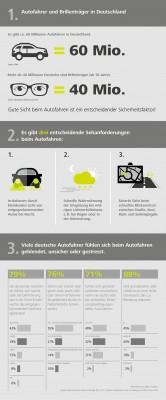 Eine im Auftrag von ZEISS Vision Care im September 2015 durchgeführte repräsentative Online-Umfrage (N=1.617 Befragte) ergab, dass sich drei von vier Autofahrern in Deutschland durch LED- und Xenon-Frontscheinwerfer stärker oder genauso geblendet fühlen als durch herkömmliche Scheinwerfer. Infografik: Carl Zeiss Vision GmbH.