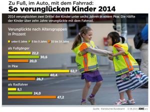 Verunglückte Kinder in Deutschland 2014. Infografik: ADAC.