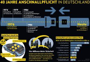Die Fakten: 40 Jahre Anschnallpflicht in Deutschland. Infografik: Automobilservice/DesignKultur, Negelen & Repschläger GmbH.