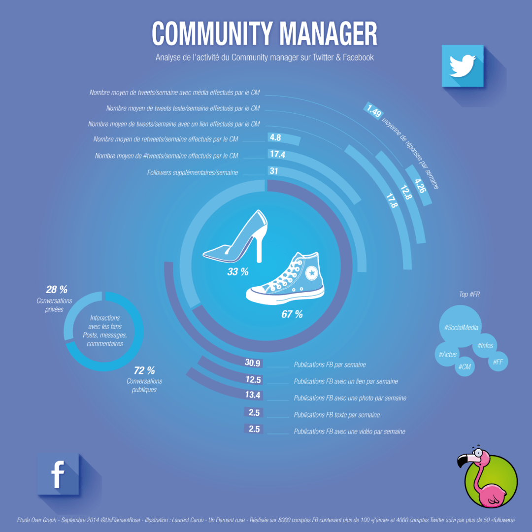 Community manager par un Flamant rose