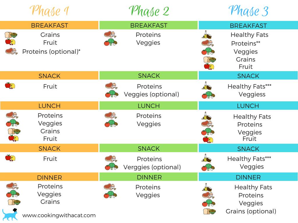 53 Phase 1 Fast Metabolismt Meal Plan