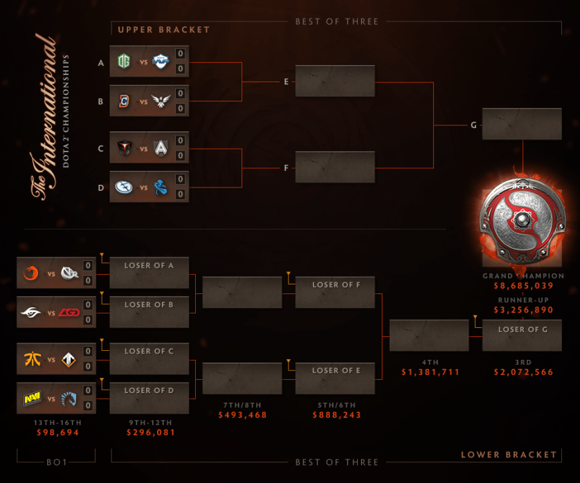 TI6 Match Bracket (Image courtesy of Wykrhm Reddy)