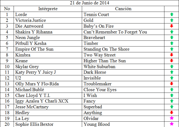 Top 20 musical de junio 21 de 2014