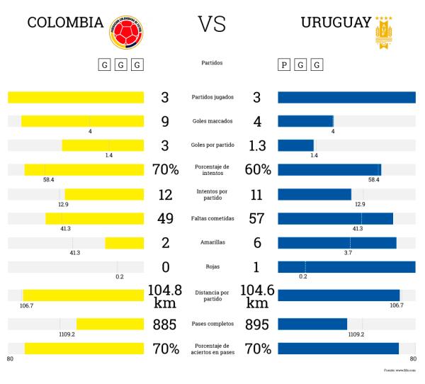 infografia colombia vs uruguay