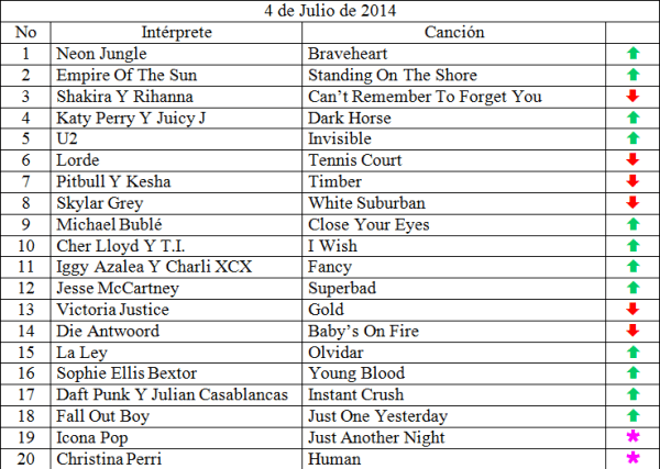Top 20 musical de julio 04 de 2014