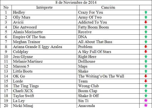 Top 20 musical de Noviembre 8 de 2014