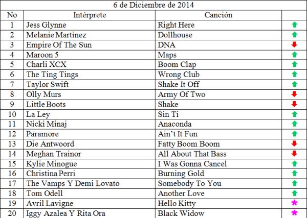 Top 20 Diciembre 6