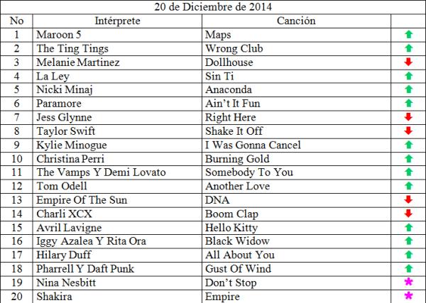 Top 20 musical de Diciembre 20 de 2014
