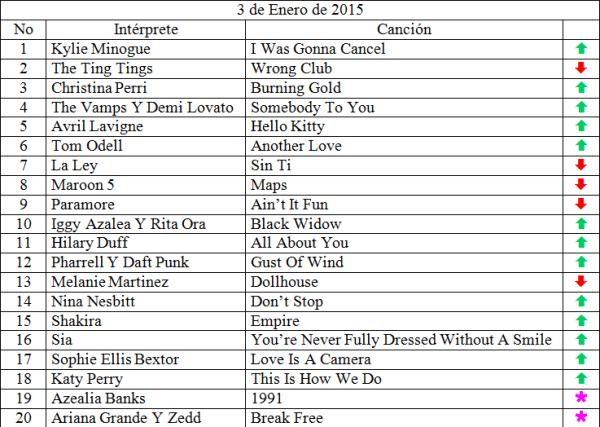 Top 20 musical de Enero 3 de 2015
