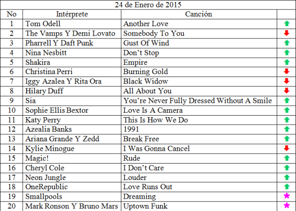 Top 20 musical de Enero 24 de 2015