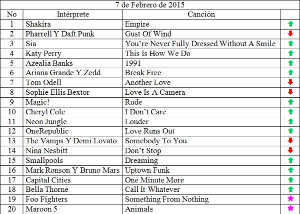 Top 20 Febrero 7 de 2015