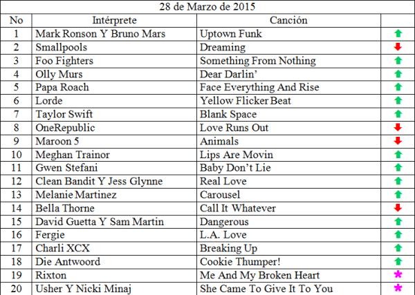 Top 20 de marzo 28 de 2015