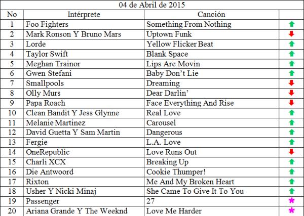 Top 20 abril 4 de 2015