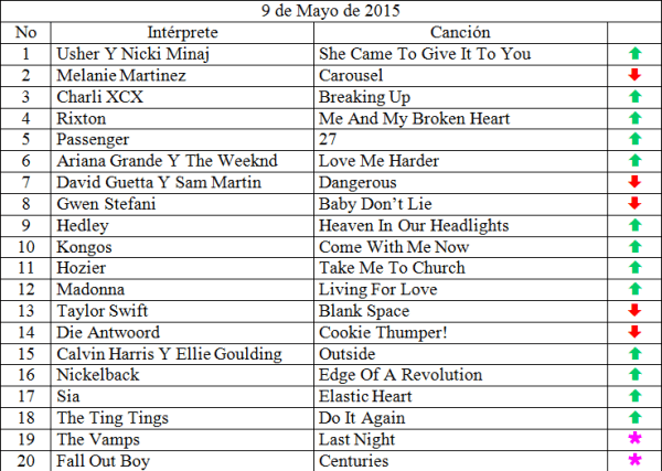 Top 20 musical de mayo 9 de 2015 siguenos en www.ungeekencolombia.com