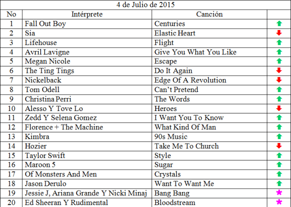 Top 20 musical de julio 4  de 2015 siguenos en www.ungeekencolombia.com