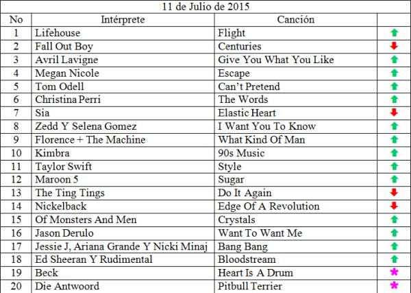 Top 20 julio 11 de 2015 siguenos en www.ungeekencolombia.com