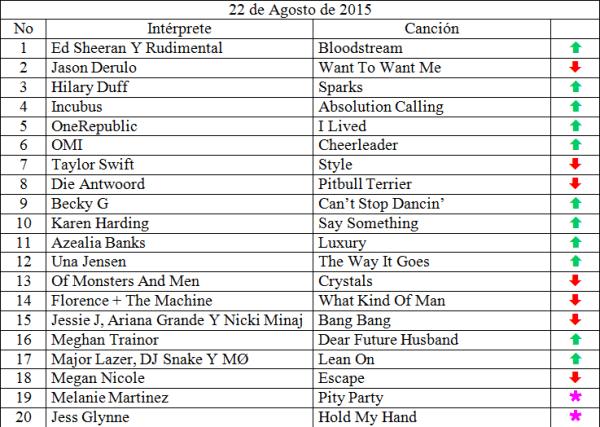 Top 20 Agosto 22 de 2015
