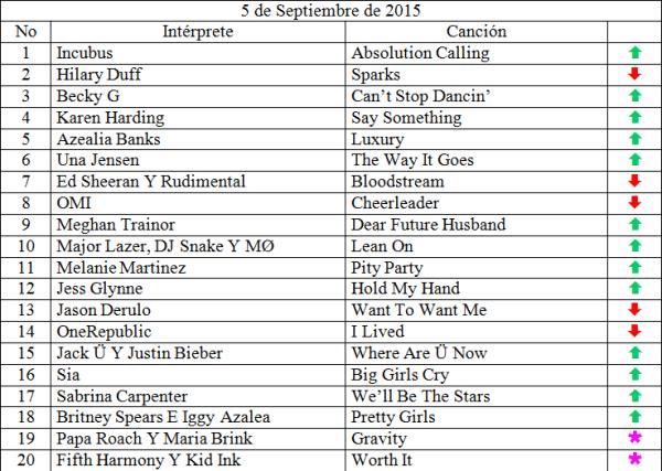 Top 20 Septiembre 5 de 2015