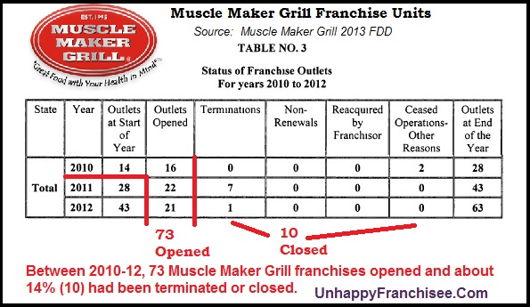 Muscle Maker Grill Franchise