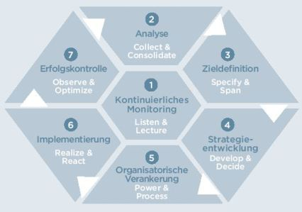 Social Media Marketing: Definition und Strategisches Framework.