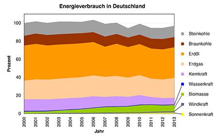 Grafik: Energiewende