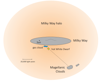 Diagram of the Milky Way showing our Sun, the white dwarf, and the gas cloud relative to our neighbor galaxy, the Large Magellanic Cloud (adajcent to it the Small Magellanic Cloud). The white dwarf RX J0439.8-6809 and the gas cloud are between us and the Large Magellanic Cloud.