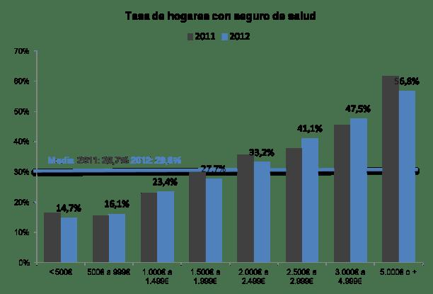 Evolución de gasto de los hogares en seguro de salud por renta del hogar