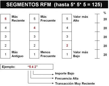 RFM. Asignación de valores y segmento a un cliente
