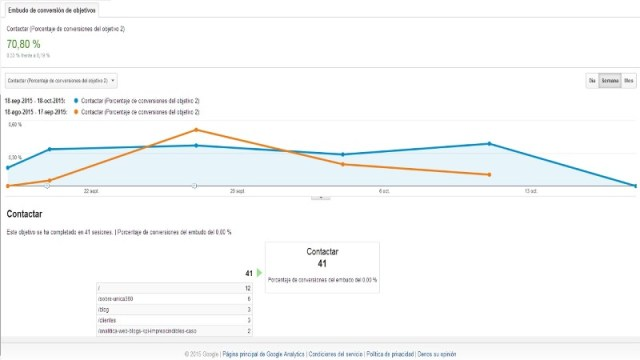 analitica_web_b2b_google_analytics_objetivos_embudo
