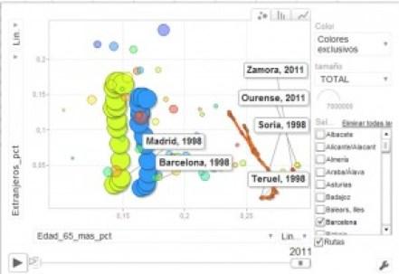 Evolución de tasa 3ª edad e inmigración con google motion chart. 2011