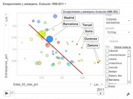 Evolución de tasa 3ª edad e inmigración con google motion chart. 2011 y regresión