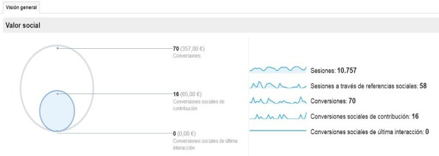 google_analytics_fuentes_sociales_conversiones