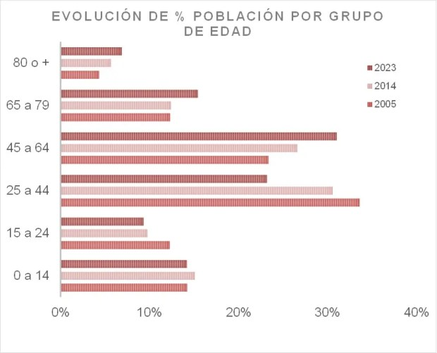 graf_evolucion_poblacion_edad_2005_2014_2023