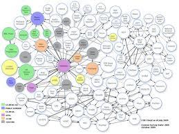 open-linked data