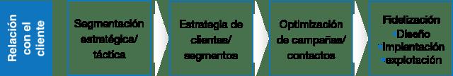 segmentacion_optimizacion_fidelizacion