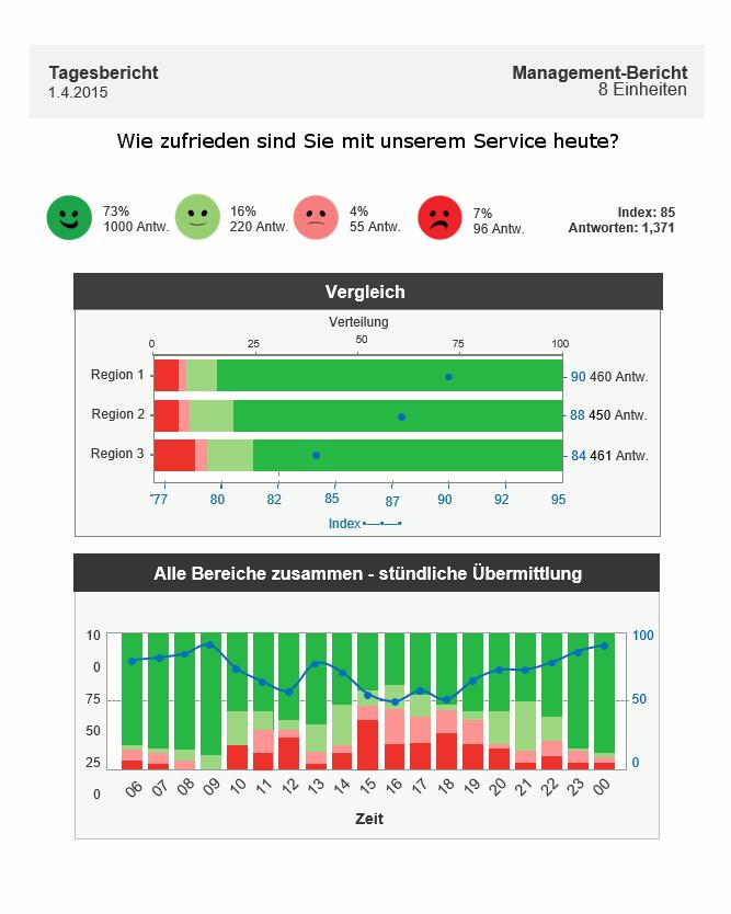 Happy Or Not HappyOrNot Email Reporting automatisch Ergebnisse Grafik Balken Diagramm Bericht Tag Woche Monat Vergleich Tagesbericht Managementbericht Einheiten Bereiche stündliche Übermittlung
