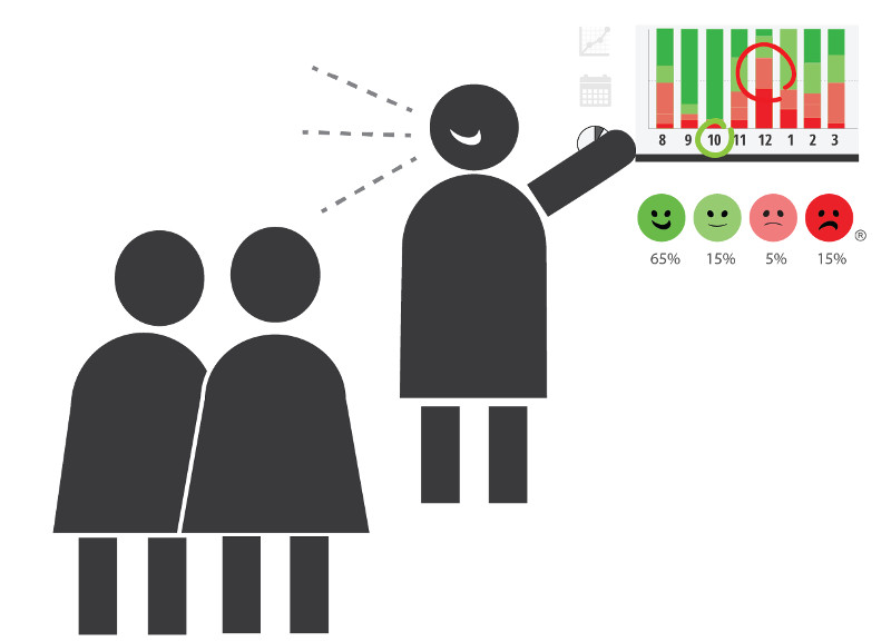Happy Or Not HappyOrNot Ergebnisse Teilen Results Verbessern Kundenzufriedenheit Mitarbeiter Statistik Smileys Buttons Buzzer Prozent Uhrzeit Auswertung