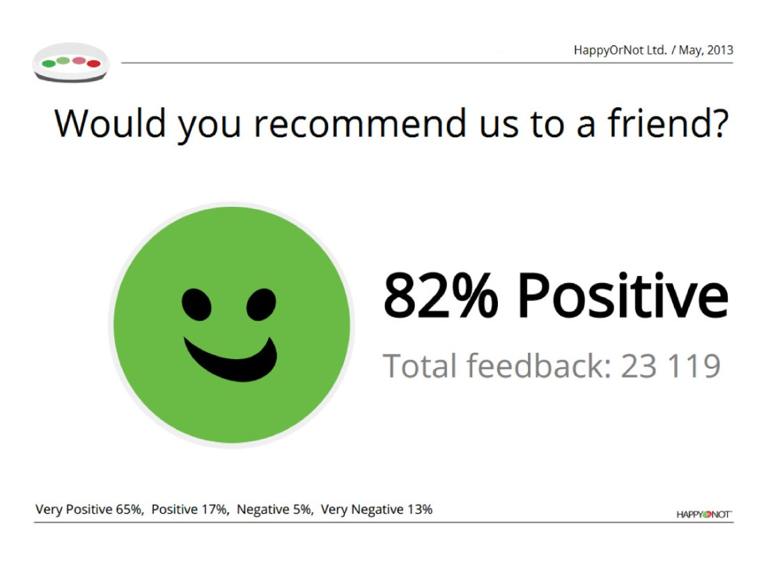 Happy Or Not HappyOrNot Interaktionsbericht Interaktionsreporting Feedback Prozent Positive Weiteremfehlung Net Promoter Score grüner Button Smiley