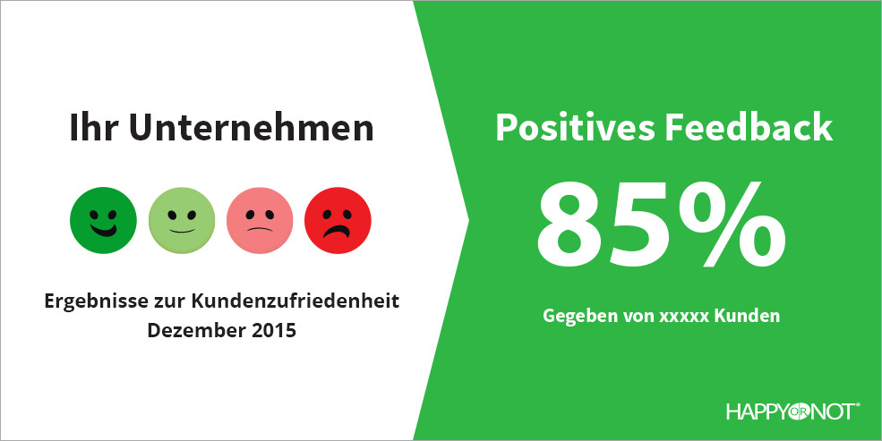 Happy Or Not HappyOrNot Social Sharing Positives Feedback Prozent vier Smileys Ergebnisse zur Kundenzufriedenheit Unternehmen Anzahl Teilnehmer Befragte