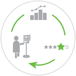 Happy Or Not Service Prozess Kreislauf Feedback Messen Prüfen Verbessern