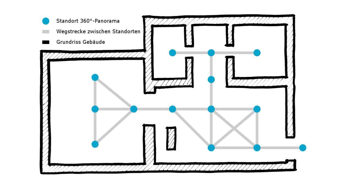 Google Business View virtueller Rundgang Grundriss Beispiel Aufbau Beschreibung Information Wegpunkte Panoramen Standorte