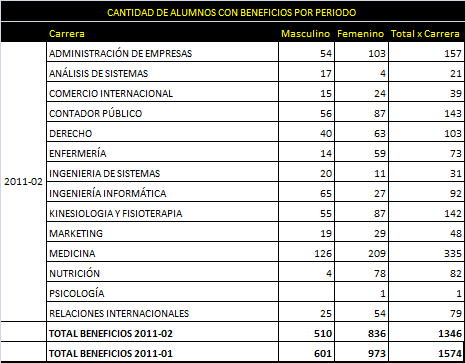 beneficios 2011-2