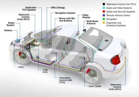 automotive-sensors-which-produce-big-data-resized-600