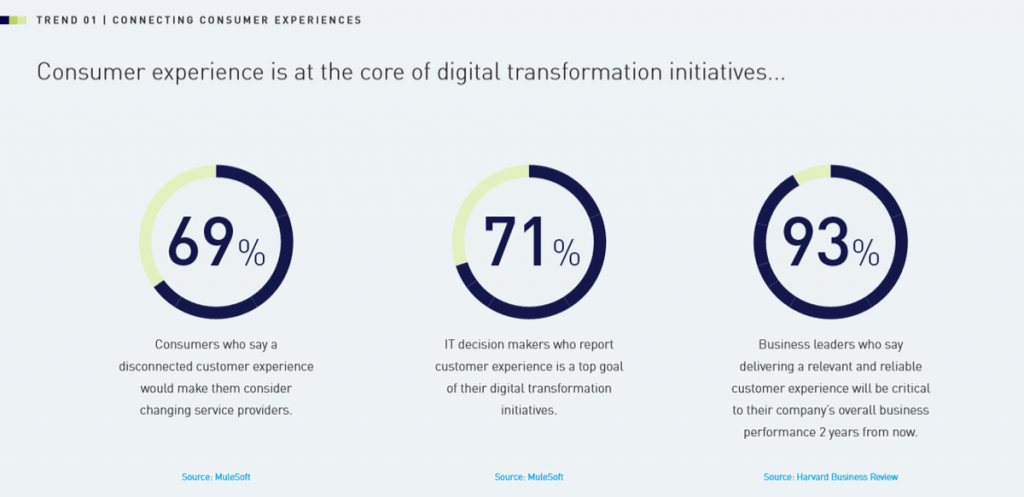 digital transformation for customers 1024x497 - How We Digitally Transform Your Business For 2020 & Beyond