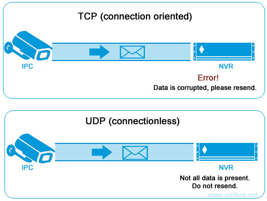 TCP vs UDP, Why use UDP for IP Camera's Connection?